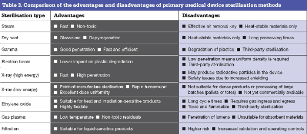 advantages and disadvantages of electronic medical The health information technology for economic and clinical health (hitech) act of 2009 that was signed into law as part of the stimulus package represents the largest us initiative to date that is designed to encourage widespread use of electronic health records (ehrs.